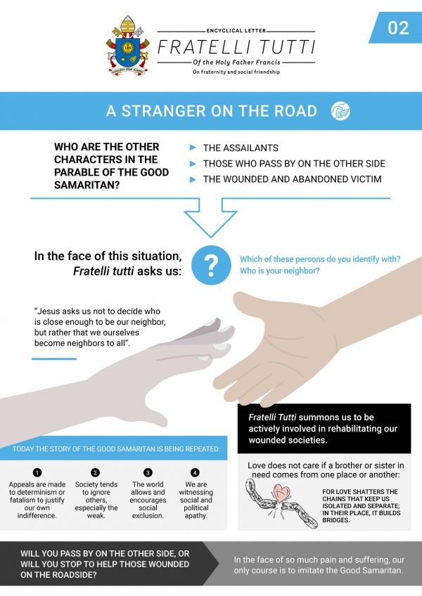07-Infographic-2-FRATELLI-TUTTI-Chapter-2-EN-1-600x848